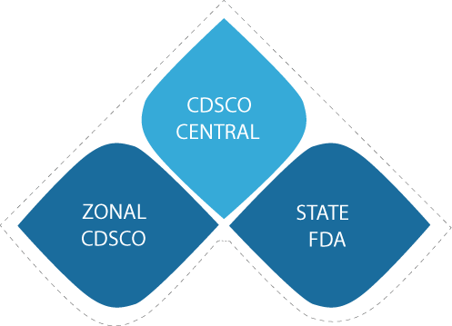 Central Drugs Standard Control Organisation For Manufacturer