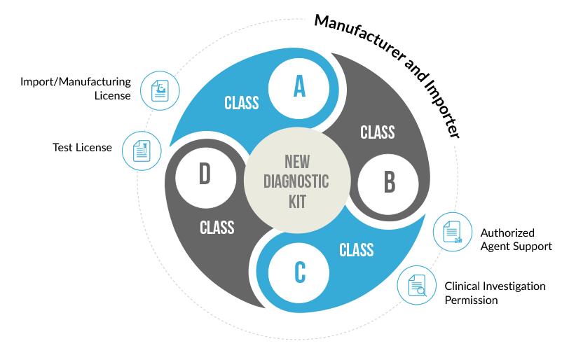 New Diagnostic Kits License Registration & Renewal For Manufacturer and Importer