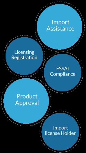 FSSAI License Consultant