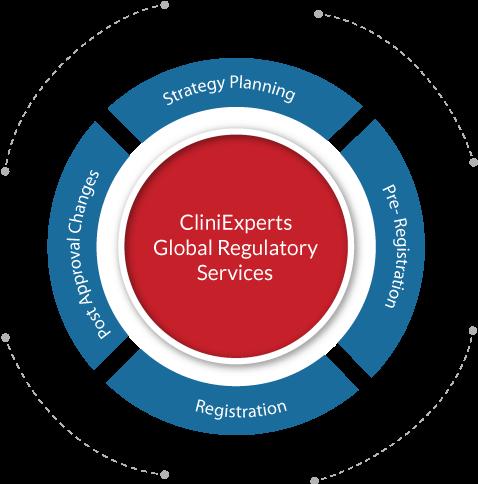 Global Regulatory Services