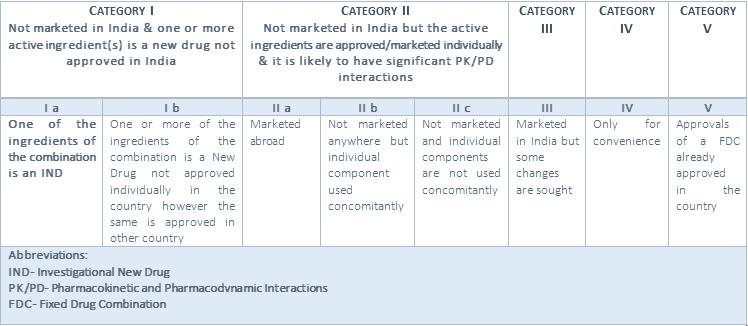FDC Classification