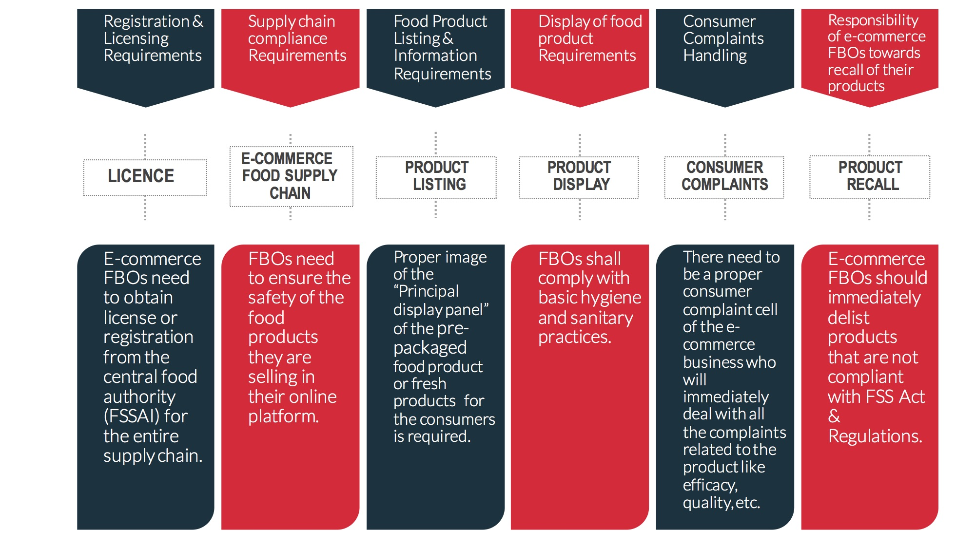 REGULATORY REQUIREMENTS FOR E-COMMERCE FOOD BUSINESS