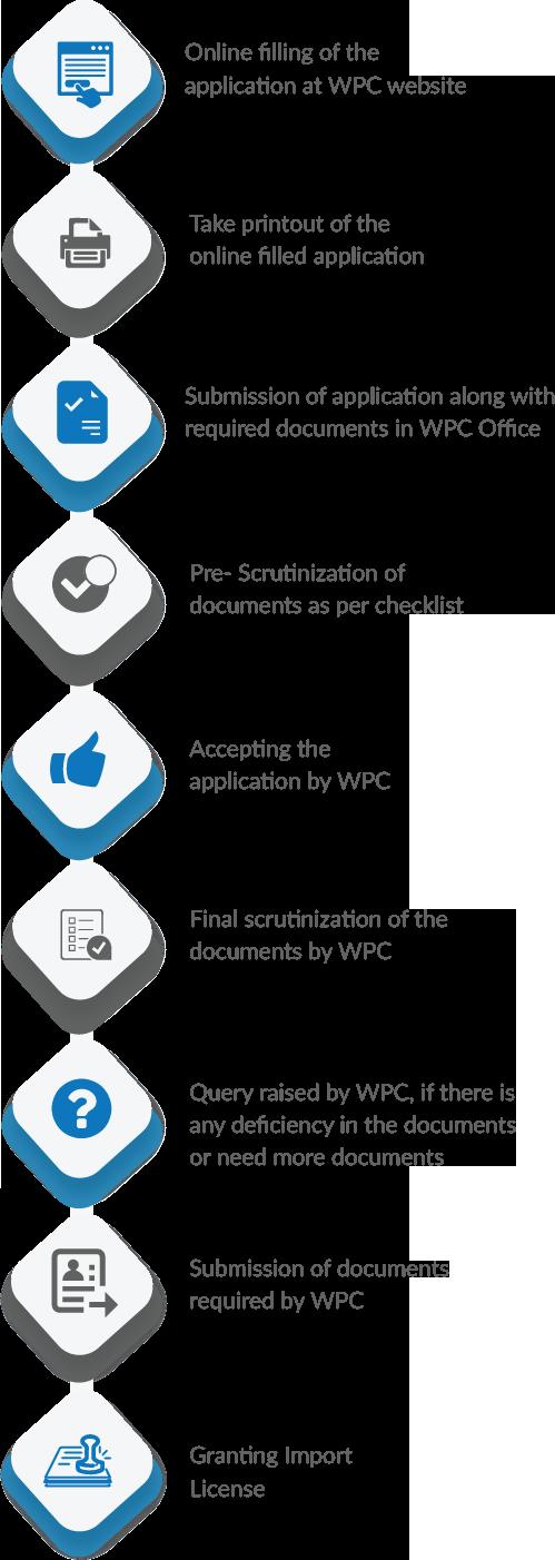 Non-Network License Application Flow / Procedure
