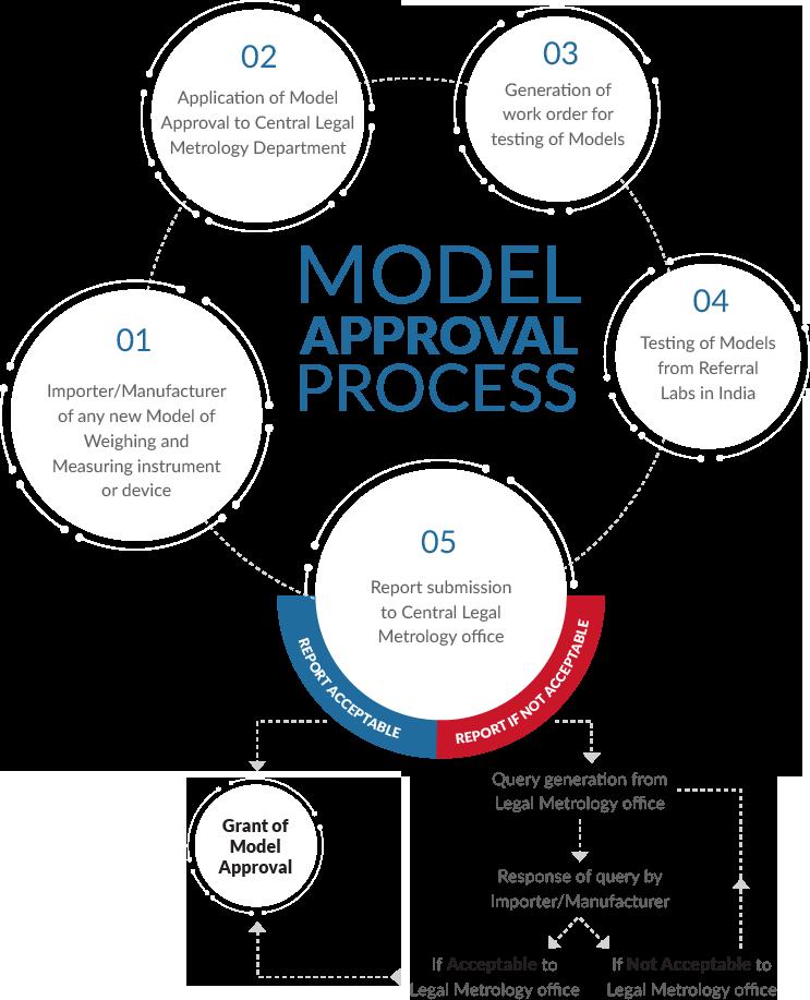 Model Approval Process