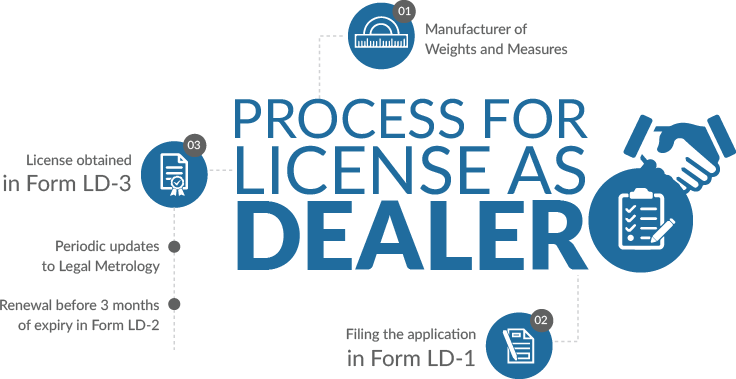 Process For License As Dealer Under Legal Metrology
