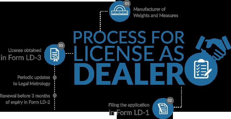 Process For License As Dealer Under Legal Metrology