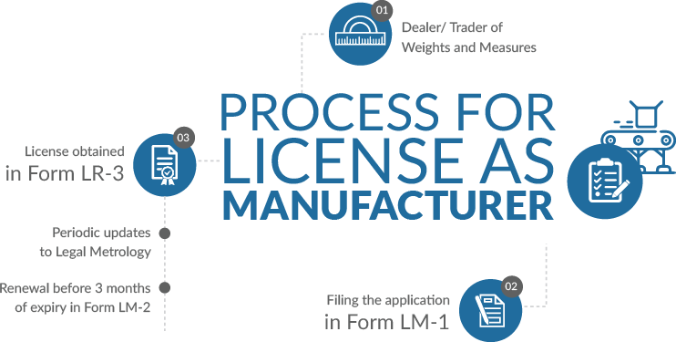 Process For License As Manufacturer Under Legal Metrology