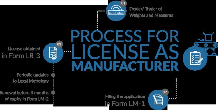 Process For License As Manufacturer Under Legal Metrology