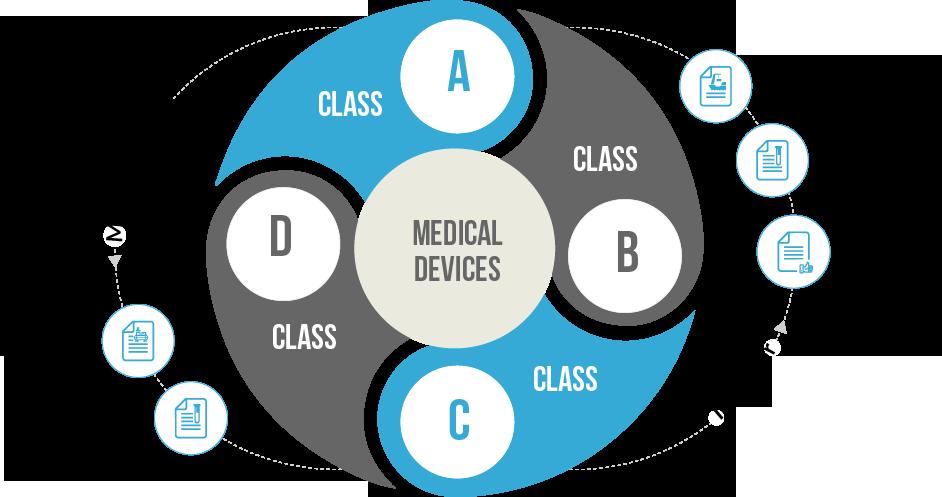 Medical Device Registration for Manufacturers & Importers