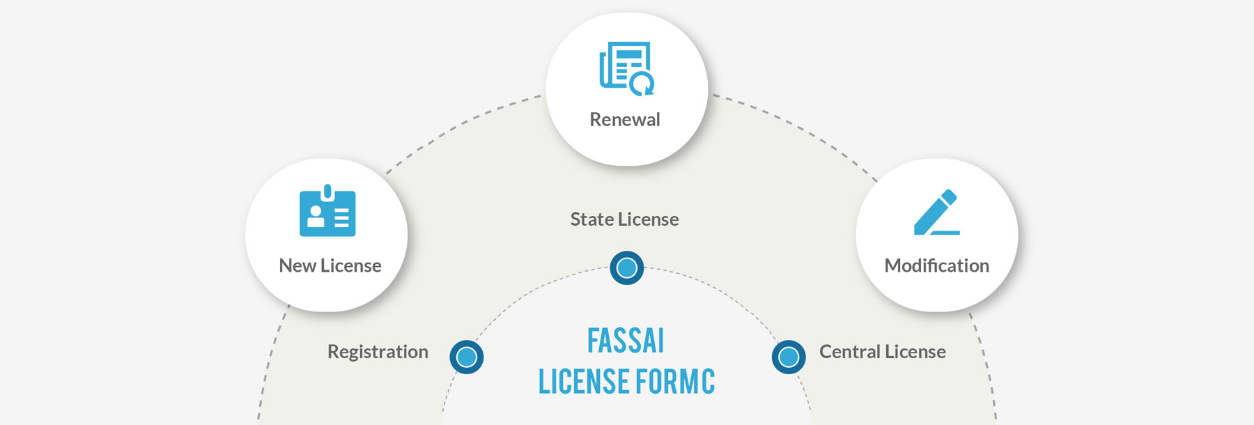 FSSAI License Form C - New License, Renewal & Modifications