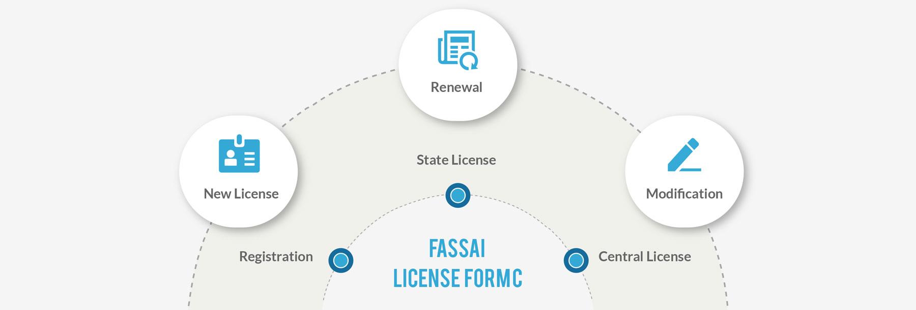 FSSAI License Form C - New License, Renewal & Modifications