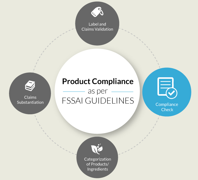FSSAI Compliance Check- Product Compliance as per FSSAI Guidelines