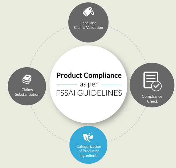 Categorization of Products / Ingredients - Product Compliance as per FSSAI Guidelines