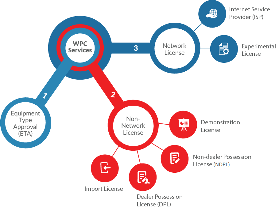 WPC Services - Network License, Non-Network License and Equipment Type Approval (ETA)